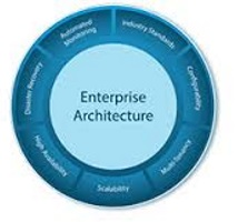 Wonderful Enterprise Architecture,benefits