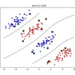 Read more about the article Linear Classification method with ScikitLearn