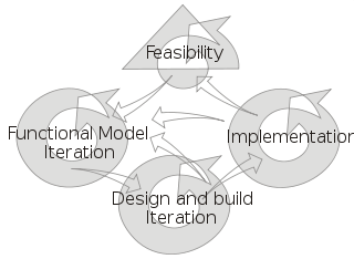 The Dynamic Systems Development Model