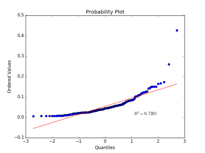 You are currently viewing Predictive Analysis, Binary Classification (Cookbook)
