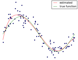 Read more about the article Regression in scikit-learn