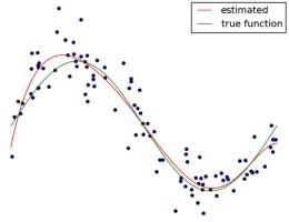 Regression in scikit-learn