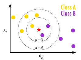 Read more about the article k-Nearest Neighbors(kNN)