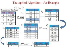 Read more about the article Apriori Algorithm (Python 3.0)