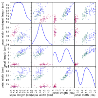 Read more about the article Exploratory Data Analysis with Pandas