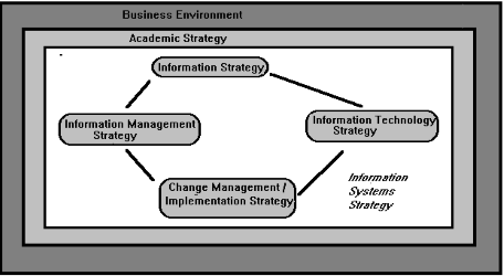 Read more about the article Why public sector experience difficulties in developing an information systems strategy?
