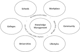 Read more about the article Knowledge Management Models