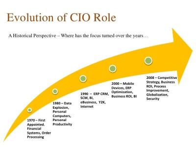 Read more about the article Future role of CIO