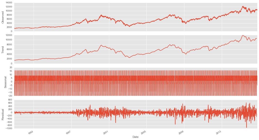 Time-Series Predictive Analysis of DAX 30