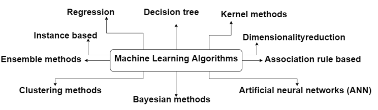 Read more about the article 10 groups of Machine Learning Algorithms