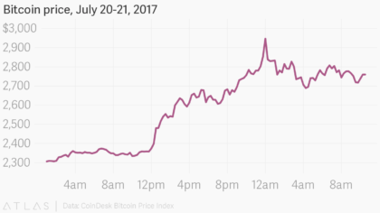Read more about the article Modeling Bitcoin's Market Capitalization