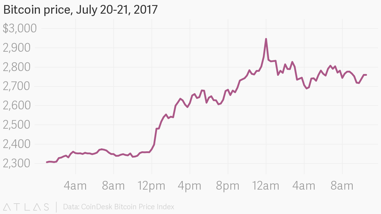 You are currently viewing Modeling Bitcoin's Market Capitalization