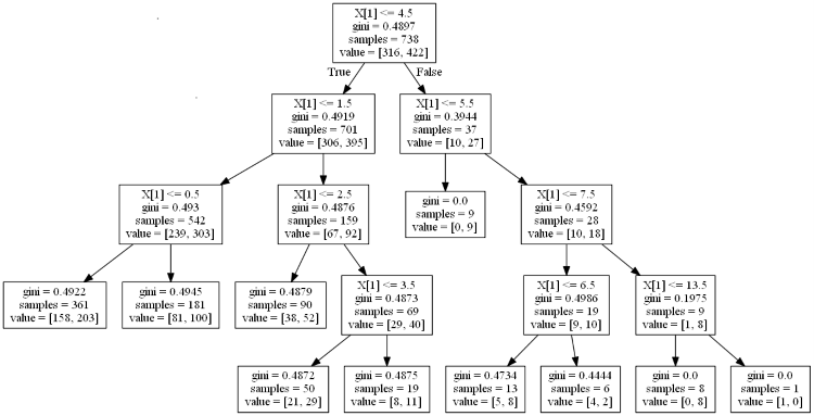 Predicting NBA winners with Decision Trees and Random Forests in Scikit-learn
