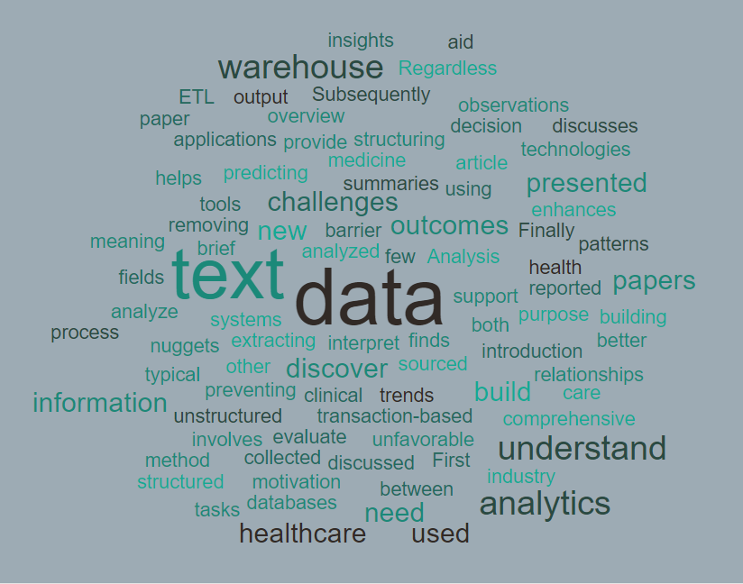 You are currently viewing Text Analytics in the Healthcare Industry: Data Warehousing and Applications