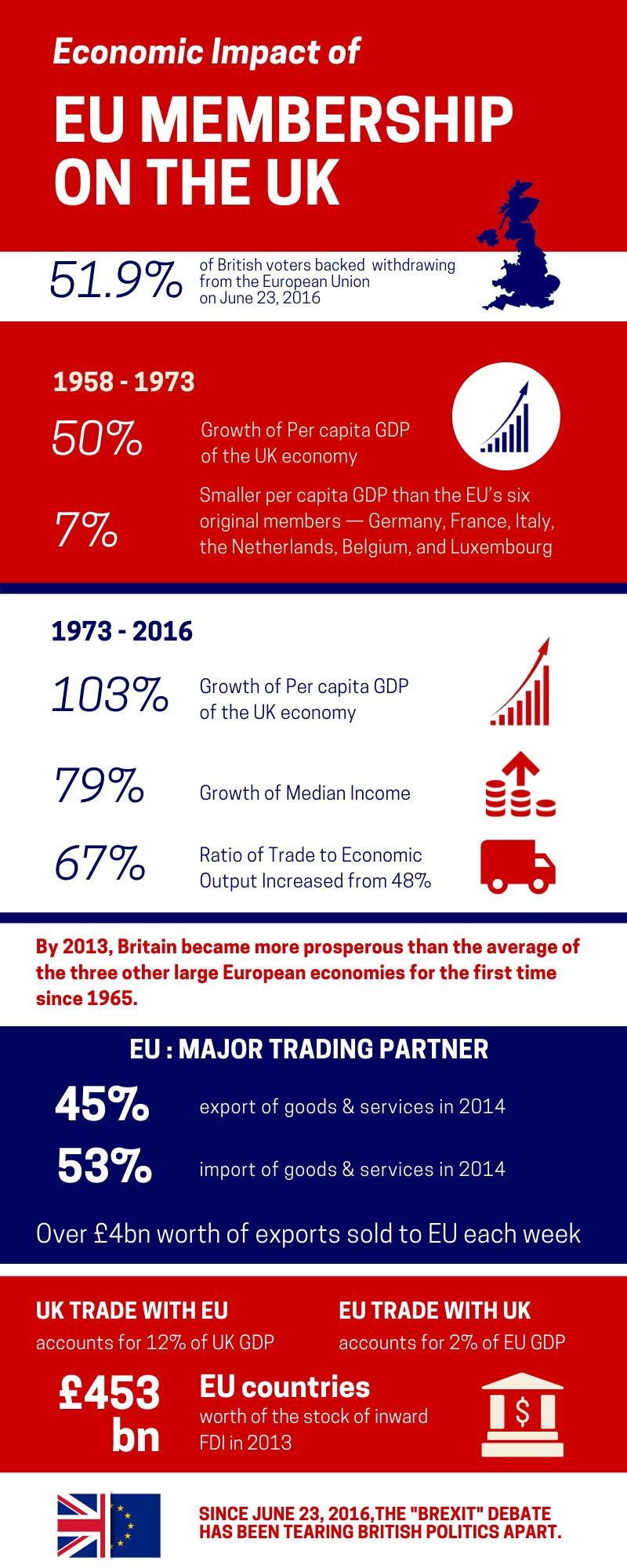 Brexit – InfoGraphic