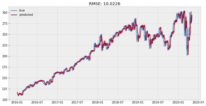 You are currently viewing Classical & Statistical Time Series Modelling of United Health Group's Stock Price